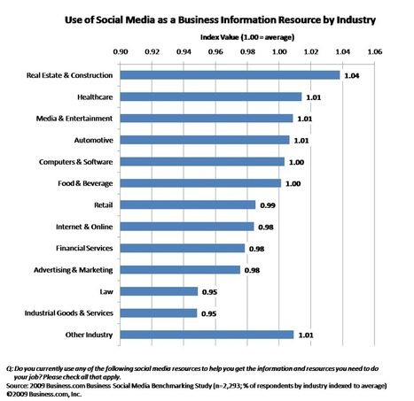 Businesses are Moving From Adoption to Utilization of Social Media | Social Media Company Valuations and Value Drivers | Scoop.it
