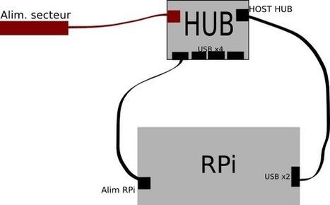 Raspberry Pi • View topic - alimentation   rasbery pi console   Scoop.it
