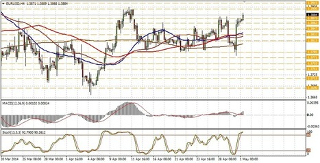 Technical analysis of EUR/USD for May 01 | Forex Learning | Scoop.it