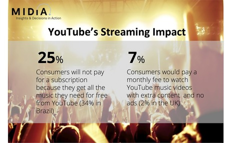 YouTube, Record Labels And The Retailer Hegemony | Musicbiz | Scoop.it