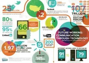 El trabajo del futuro solo se comunicará mediante tecnología ... | Tecnologia Instruccional | Scoop.it