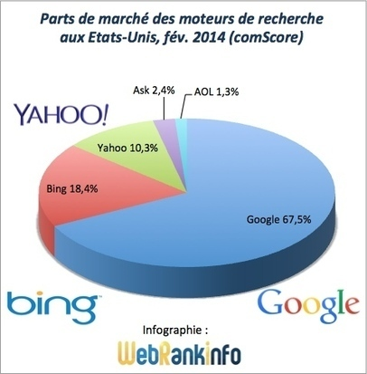 Parts de marché Google, Bing, Yahoo USA février 2014 | web 2.0 et etourisme | Scoop.it