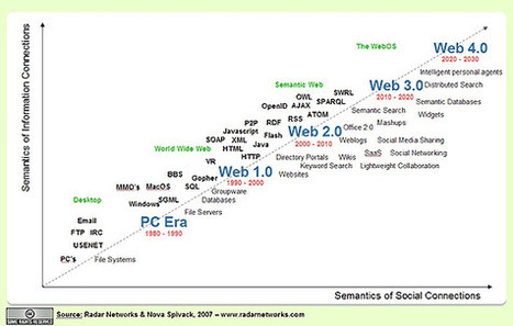 Web 3.0: The Third Generation Web is Coming | TEFL & Ed Tech | Scoop.it