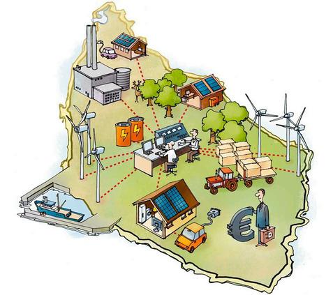 EcoGrid Bornholm | Villes en transition | Scoop.it