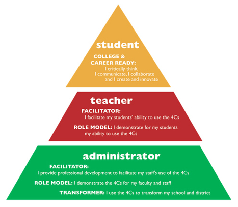 Becoming a 21st Century School or District: Improve and Innovate (Step 7 of 7) | Edutopia | Leadership to change our schools' cultures for the 21st Century | Scoop.it