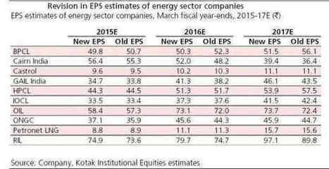 Party in oil & gas stocks may be over for time being: Kotak | Energy Supply Chain Leaders | Scoop.it