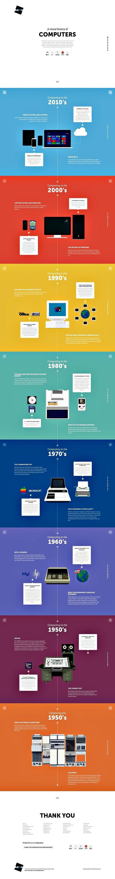 L'histoire des ordinateurs (infographie) | Tout le web | Scoop.it