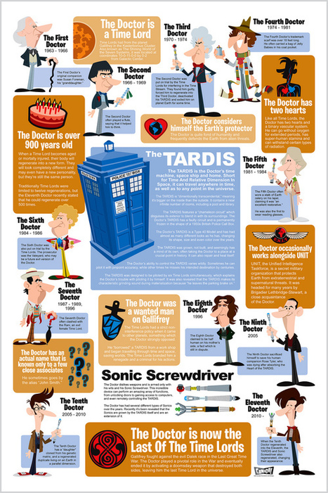 Everything you ever wanted to know about Doctor Who [infographic] - Holy Kaw! | Infographics | Scoop.