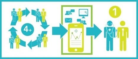 Simple Tips to Reduce Hospital Readmissions using Digital & Social Tools | Healthcare, Social Media, Digital Health & Innovations | Scoop.it