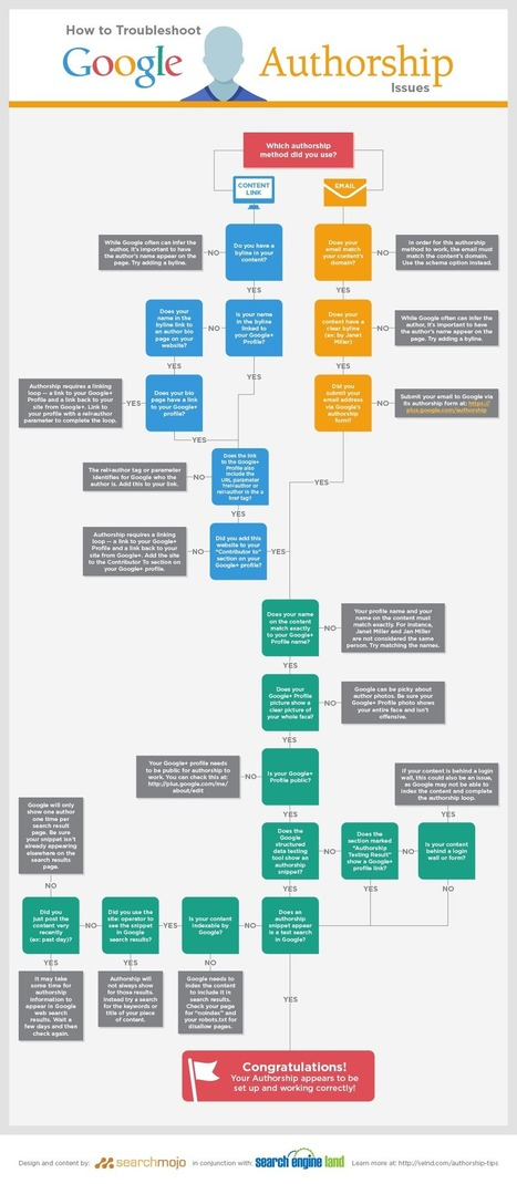 Infographic: How To Troubleshoot Google Authorship Issues, A Step-By-Step Flowchart | Herramientas de marketing | Scoop.it