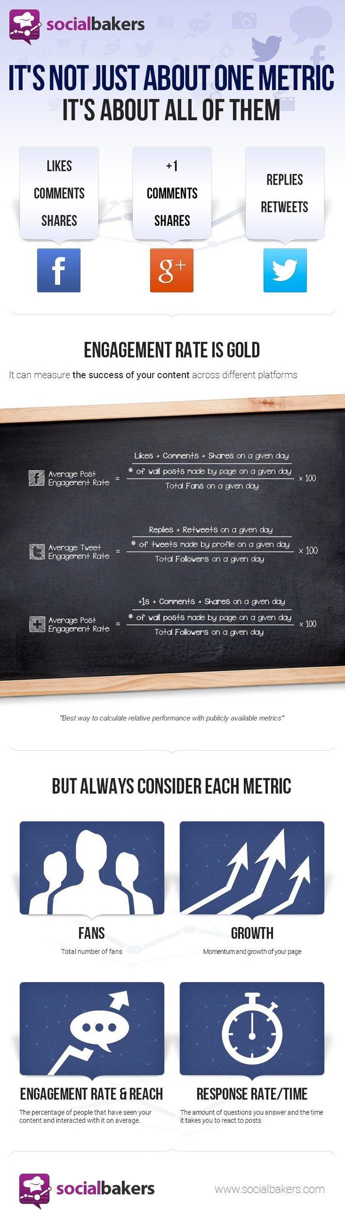 [infographie] Calculer l'engagement sur Facebook, Twitter et Google+ | SEO et Social Media Marketing | Scoop.it
