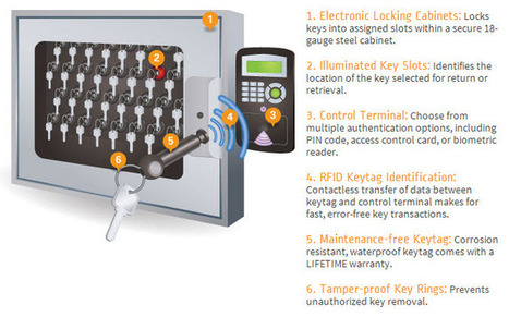 Key Management Systems With Multiple Features | Key Control and Management Systems | Scoop.it