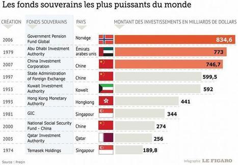 La France veut capter les milliards des fonds souverains   Immobilier L'Information   Scoop.it