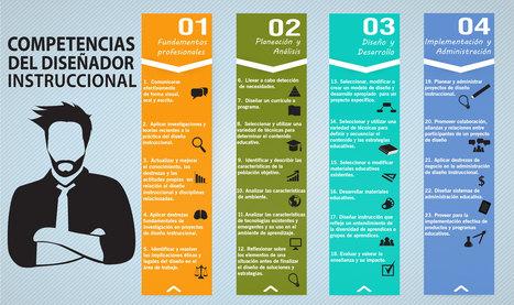 Competencias del Diseñador Instruccional | Digital Learning, Technology, Education | Scoop.it