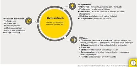 EY - Panorama de l'économie de la culture et de la création en France | Monde de la culture 2.0 | Scoop.it