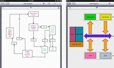 Lekh Diagram: Easily Create All Types Of Diagrams, Flow Charts, & Mind Maps [iPad] | immersive media | Scoop.it