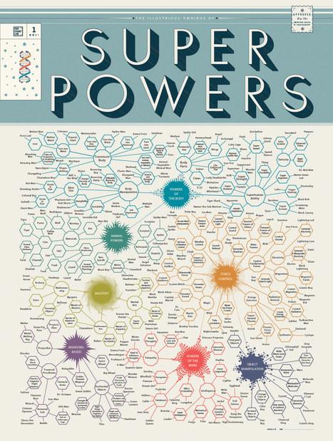 Super-pouvoirs | Glanages & Grapillages | Scoop.it