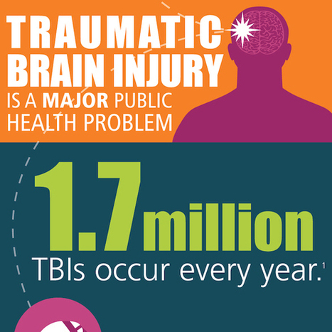 Traumatic Brain Injuries Are a Major Public Health Problem [INFOGRAPHIC] | Traumatic Brain Injuries | Scoop.it