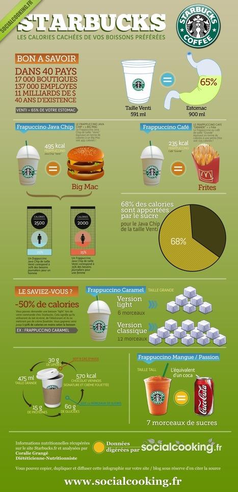 Le saviez-vous ? Starbucks est aussi calorique que McDo (infographie) | Magazine Culinaire Indépendant : SocialCooking | Santé | Scoop.it