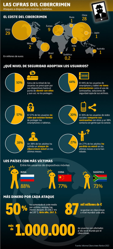 Las cifras del cibercrimen, el gran negocio de los nuevos delincuentes | CIBER: seguridad, defensa y ataques | Scoop.it