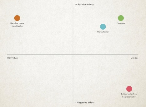 In search of the ultimate user experience   Expertiential Design   Scoop.it