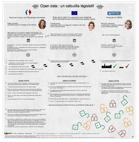 [Poster] Open data : un cafouillis législatif - Gazette des communes | e-administration | Scoop.it