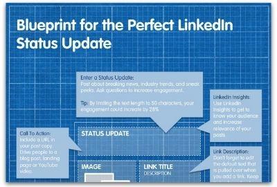 Infographic: The perfect LinkedIn status update   LINKEDIN TIPS & TRICKS   Scoop.it