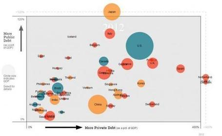 Yet Another Debt Chart That Is Not Big Enough To Fit Japan | Zero Hedge | Commodities, Resource and Freedom | Scoop.it