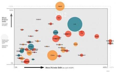 Yet Another Debt Chart That Is Not Big Enough To Fit Japan   Zero Hedge   Gold and What Moves it.   Scoop.it