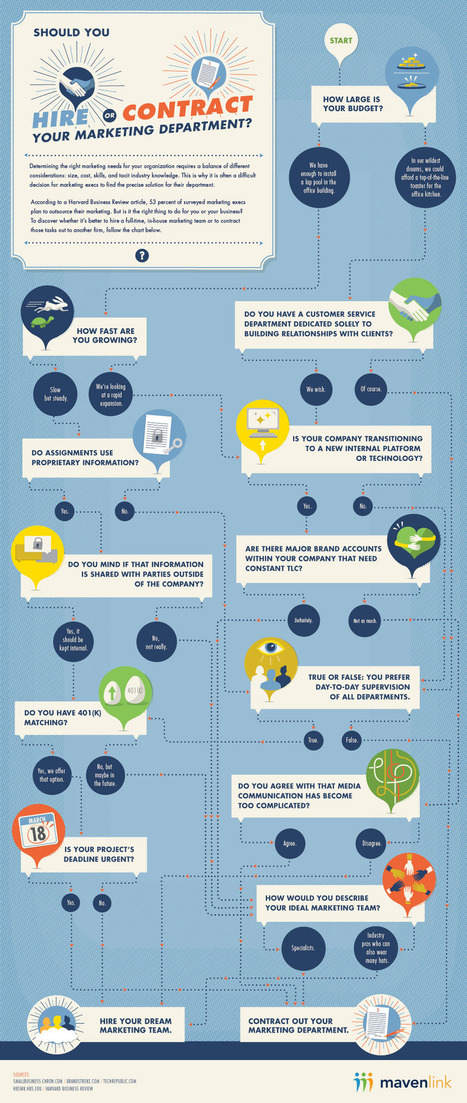 10 Great Inbound Marketing Infographics | Wallet Digital - Social Media, Business & Technology | Scoop.it