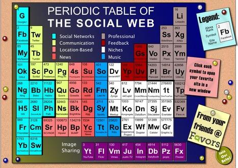 Tabla periódica del Social Web #infografia #infographic #socialmedia « TICs y Formación | herramientas y recursos docentes | Scoop.it