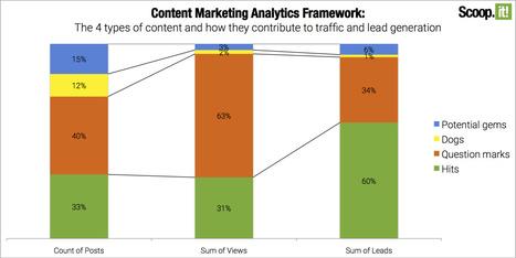 Content marketing, comment trouver les bons KPI pour mesurer le ROI | Social Media Curation par Mon Habitat Web | Scoop.it