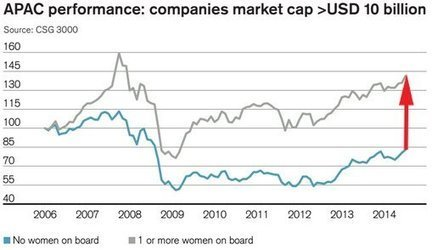 Companies With Women On The Board Crush Companies That Are Only Men   Leadeship   Scoop.it