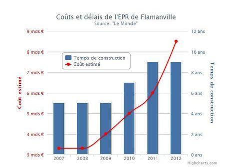 EPR de Flamanville : une décennie de péripéties politico-industrielles | Le Côté Obscur du Nucléaire Français | Scoop.it
