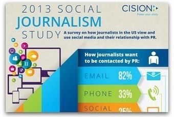 Infographic: How journalists use social media | Public Relations & Social Media Insight | Scoop.it