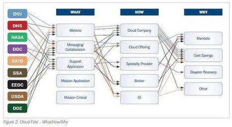 Federal Agencies Moving To The Cloud: Bellwether Report - CloudTweaks - Cloud Computing Information | Digital-News on Scoop.it today | Scoop.it