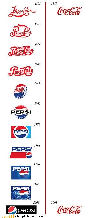 Coke > Pepsi? | Infographics | Scoop.it