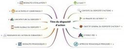 Organiser son dispositif de formation avec le mindmapping   Edu-mindmaps   Scoop.it
