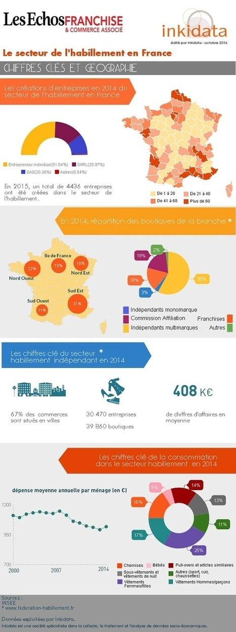 Le marché de l'habillement: les chiffres du secteur | Marketing du point de vente | Scoop.it