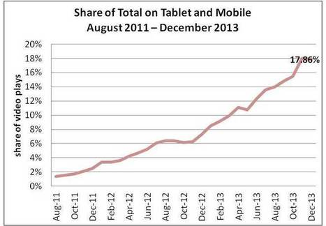Mobile And Tablet Video Continues Exponential Growth, Reports Ooyala In ... - Forbes | Video Transformation | Scoop.it