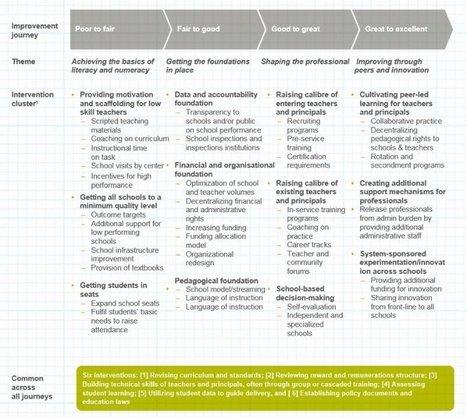 Wat zorgt voor geweldig onderwijs? En vooral: wat niet | trends in onderwijs | Scoop.it