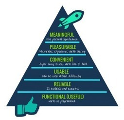 Utilise the User Experience Hierarchy of Needs to create a super... | UX | Scoop.it