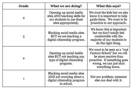 "Is your school's ""digital citizenship"" practice a pass or fail? 