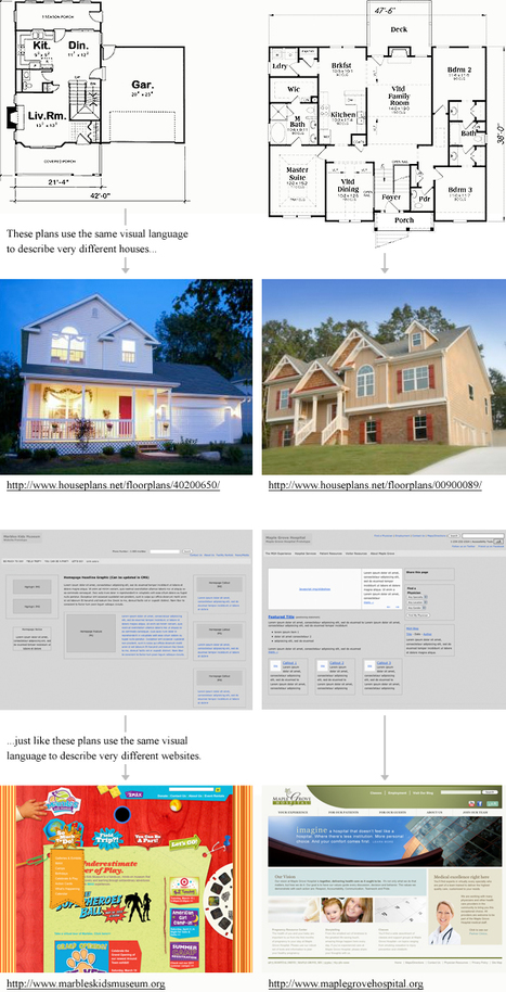 The Role of Design in Website Prototyping - Wireframe Wednesday | Expertiential Design | Scoop.it