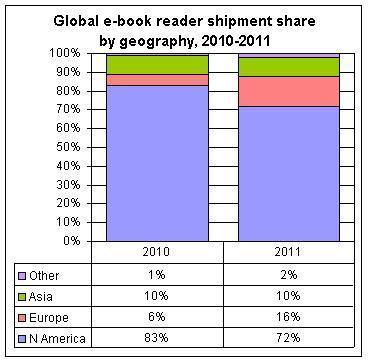 Vers un boom des eBook readers en 2011 ? - Le Journal du Geek (Blog)   L'édition numérique pour les pros   Scoop.it