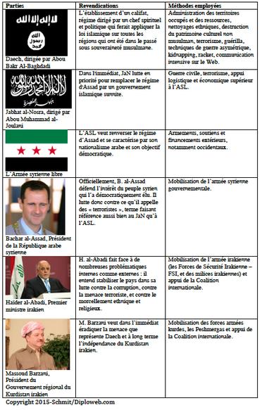 Géopolitique de Daech. Un dossier Diploweb.com - Moyen-Orient   Ressources pour le cours de Géographie   Scoop.it