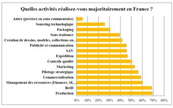 "Promouvoir le ""Made in France""   PublicationsEcoTerritoires   Scoop.it"