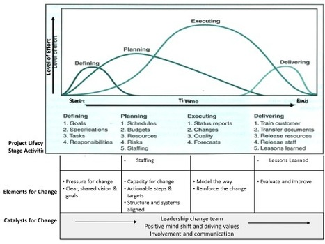 An Integral Approach to Project Management | cChange: Transformational Responses to Climate Change | Scoop.it