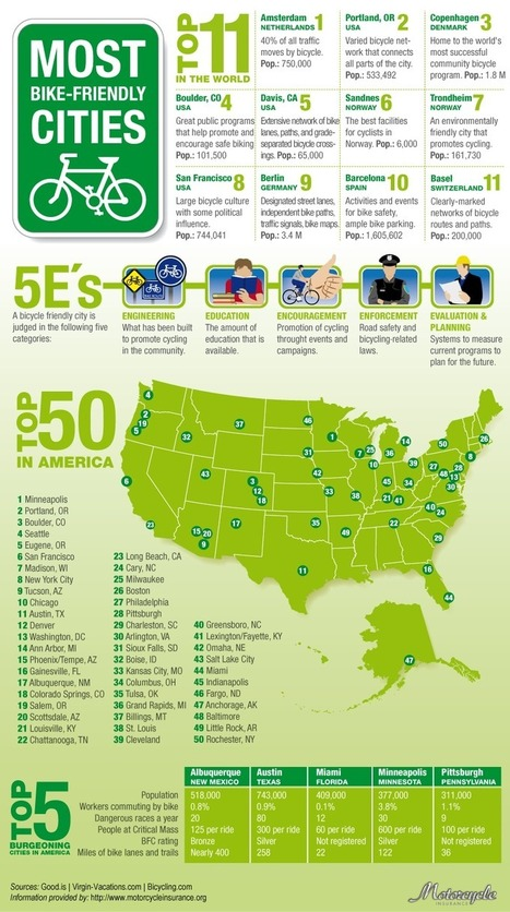 Most Bike-Friendly Cities | New York City Environmental Sustainability | Scoop.it