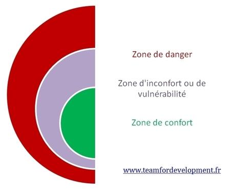 Problème de manque de confiance en soi au travail confiance en soi, Estime de soi, Mieux manager | Coaching Systémique | Motivation au travail | Scoop.it